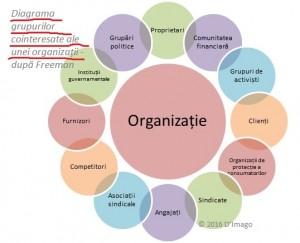 Diagrama grupuri cointeresate